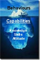 capability building developing competencies
